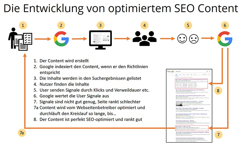 entwicklung seo content