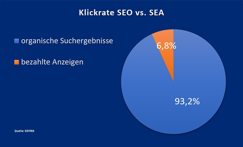 klickrate seo sea