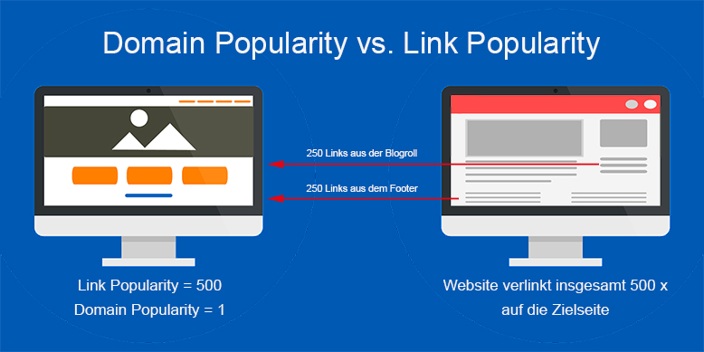 domain popularity vs link popularity